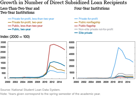 LSE_2016_The Changing Role of Community-College and For-Profit-College Borrowers in the Student Loan Market