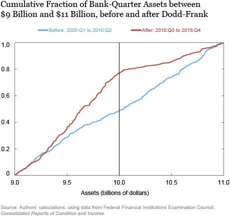 Fear of $10 Billion