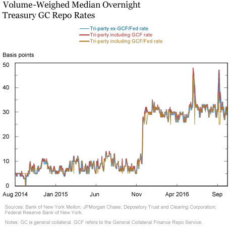 Volume-Weighed Median Overnight Treasury GC Repo Rates