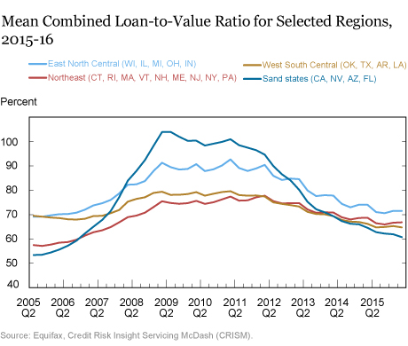 How Resilient Is the U.S. Housing Market Now?