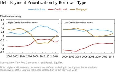 When Debts Compete, Which Wins?