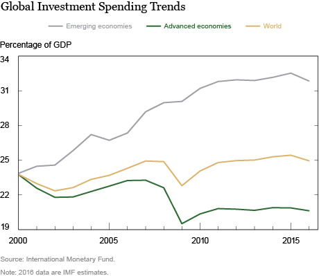 Subdued Investment Spending in an Era of Very Low Interest Rates