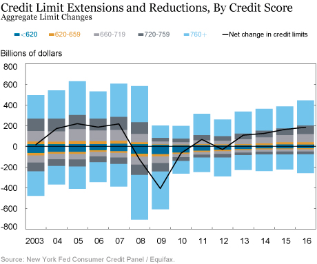 More Credit Cards, Higher Limits, and . . .  an Uptick in Delinquency2