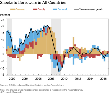 What Drives International Bank Credit?