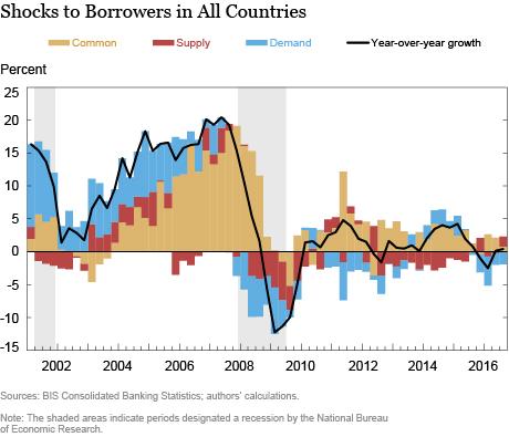 What Drives International Bank Credit?
