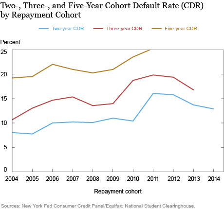 Do Student Loan Default Rates Follow Business Cycles?