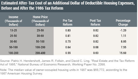How Will the New Tax Law Affect Homeowners in High Tax States?