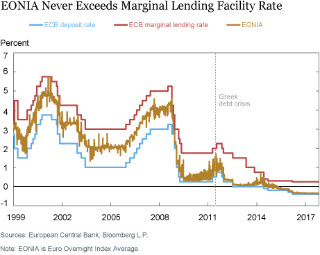 Is Stigma Attached to the European Central Bank's Marginal Lending Facility?