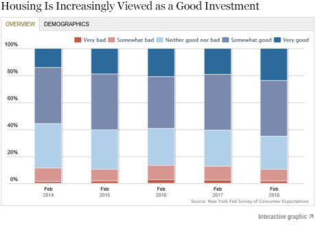 Just Released: Is Housing a Good Investment? Where You Stand Depends on Where You Sit