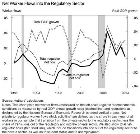 Net Worker Flows into Regulatory Sector