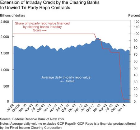 Extension of Intraday Credit by the Clearing Banks to Unwind Tri-Party Repo Contracts