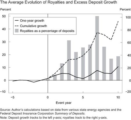 Ch2_The-Average-Evolution-of-Royalties