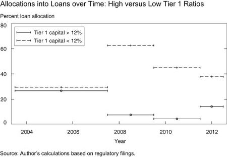 Allocations_into_loans_over_-time_-high_versus_low_tier_1_ratios