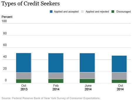 Types of Credit Seekers