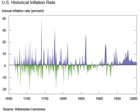 Ch1_US-Historical-Inflation-Rate