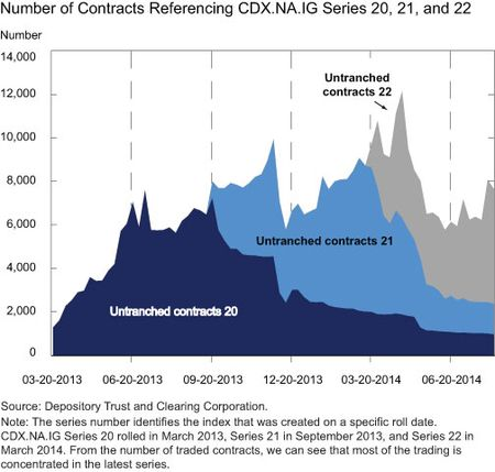 Number of contracts referencing cdxnaig series 20 21 and 22