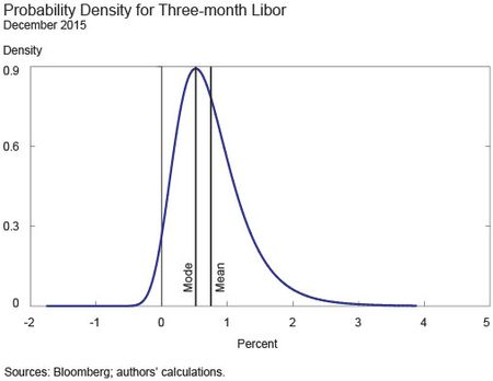 Probability Density for Three-Month LIBO
