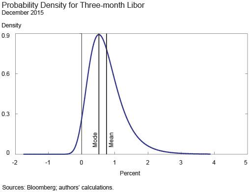 Ch2_ProbabilityDensityforThree-MonthLIBOR