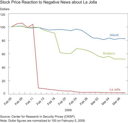Stock Price Reaction to Negative News about La Jolla
