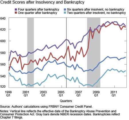 Credit Scores after Insolvency and Bankruptcy
