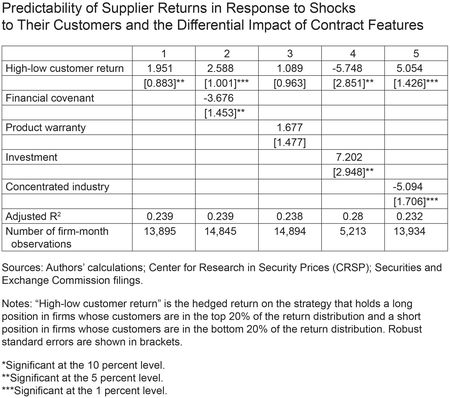 Predictability of Customers' Returns in Response to Shocks to Their Customers