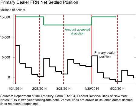 Primary Dealer FRN Net Settled Position