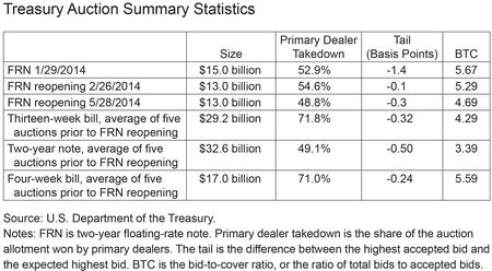 Treasury Auction Summary Statistics