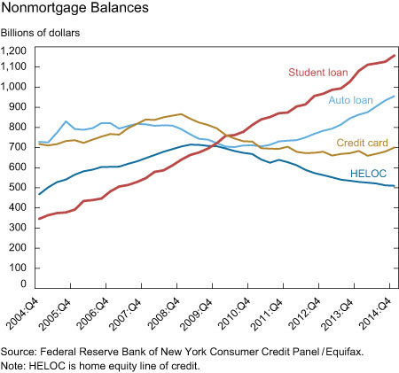 Nonmortgage Balances