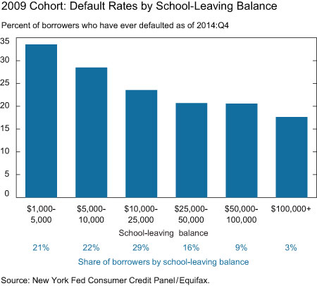 2009 Cohort: Default Rates by School-Leaving Balance