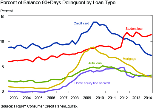 Percent_of_Balence_90+Days_Delinquent_by_Loan_Type