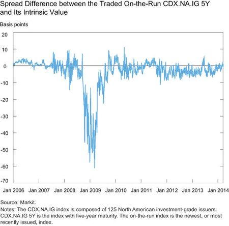 Spread Difference between the Traded On-the-Run CDX.NA.IG 5Y and Its Intrinsic Value