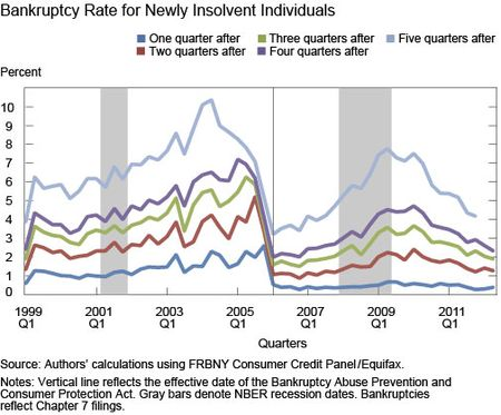 Bankruptcy Rate for Newly Insolvent Individuals