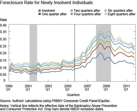 Foreclosure Rate for Newly Insolvent Individuals