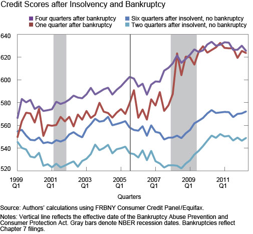Ch6_Credit-Scores-after-Insolvency-and-Bankruptcy