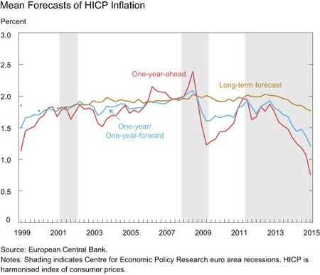 Mean Forecasts of HICP Inflation