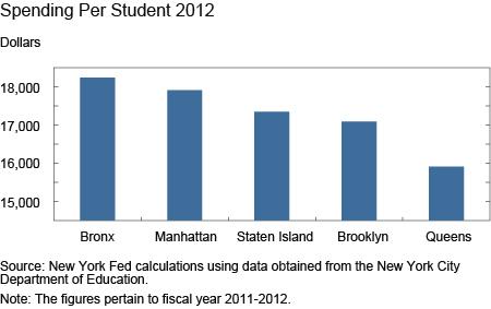 Spending Per Student 2012