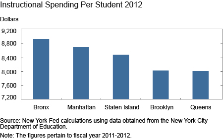 Instructional Spending Per Student 2012