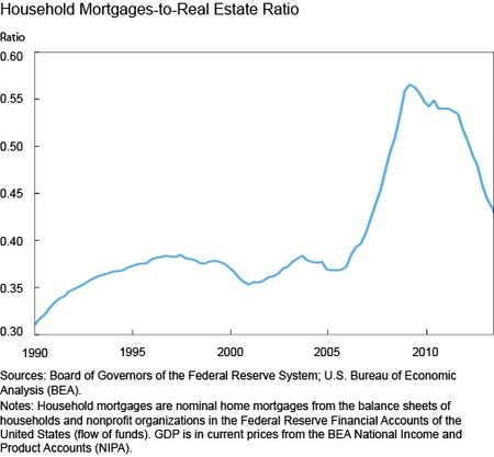 Household Mortgages-to-Real Estate Ratio