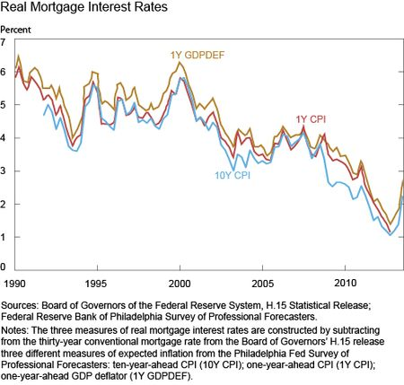Real Mortgage Interest Rates