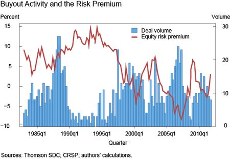 Buyout activity and the risk premium