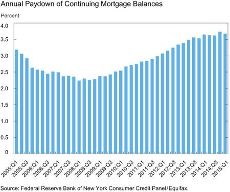 LSE_2015_housing-survey-annual_art_annual-paydown-of-continuing-mortgage-balances