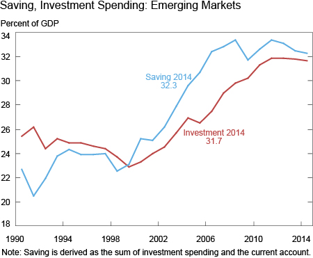 Saving, Investment Spending: Emerging Markets