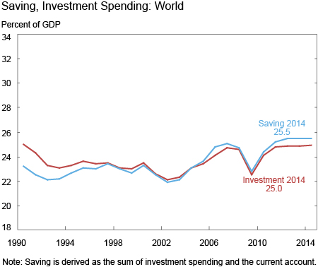 Saving, Investment Spending: World