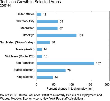 Tech Job Growth in Selected Areas