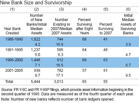 New Bank Size and Survivorship