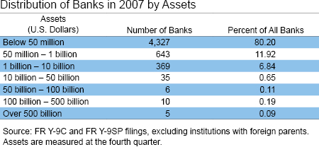 Distridution of Bank in 2007 by Assets