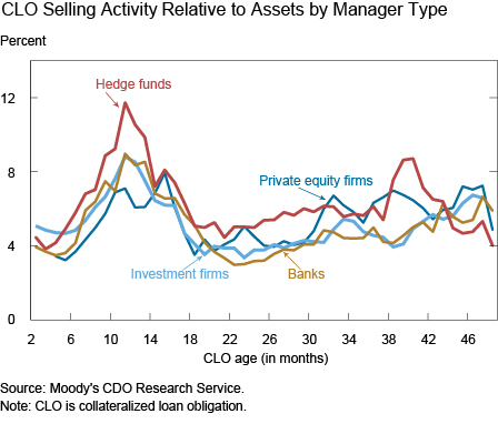 CLO Selling Activity Relative to Assets by CLO Manager Type