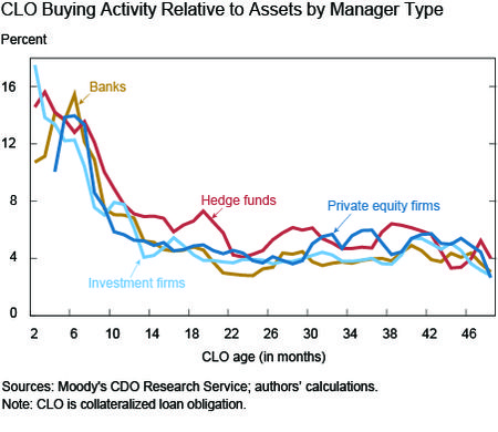 CLO Buying Activity Relative to Assets by Manager Type