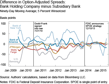 Too Big To Fail Chart Part II