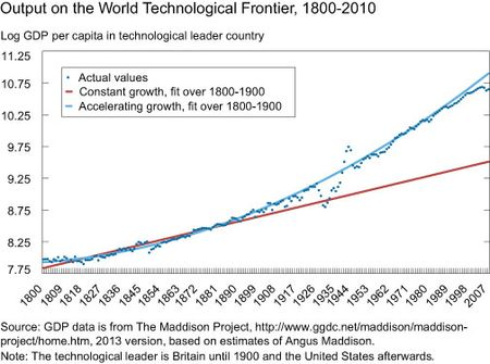 Output on the World Technological Frontier 1800-2010